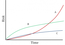 Figure 4.1. Three hypothetical scenarios for temporal trends in risk nationwide.